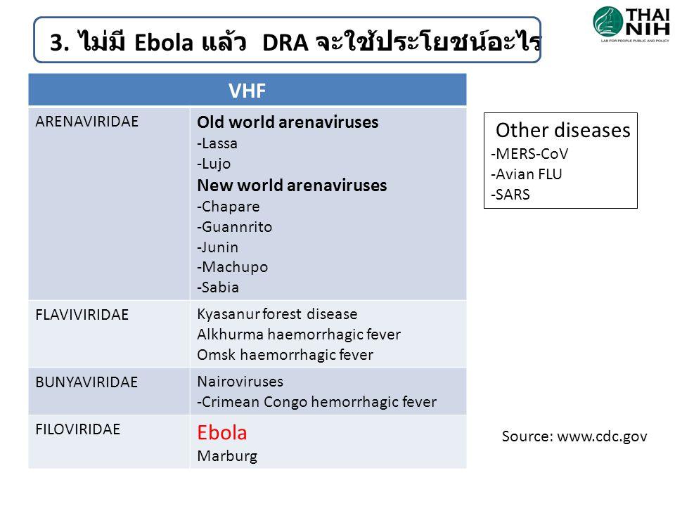 3. ไม่มี Ebola แล้ว DRA จะใช้ประโยชน์อะไร VHF ARENAVIRIDAE Old world arenaviruses -Lassa -Lujo New world arenaviruses -Chapare -Guannrito -Junin -Mach