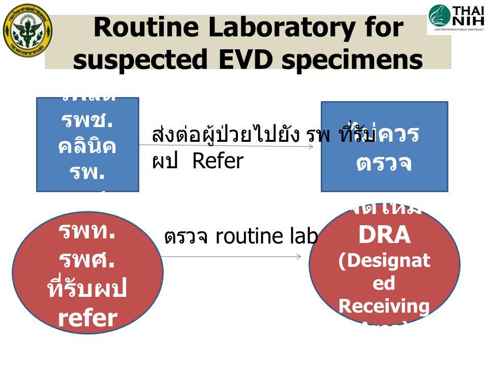 รพสต รพช. คลินิค รพ. เอกชน ไม่ควร ตรวจ ส่งต่อผู้ป่วยไปยัง รพ ที่รับ ผป Refer Routine Laboratory for suspected EVD specimens จัดให้มี DRA (Designat ed