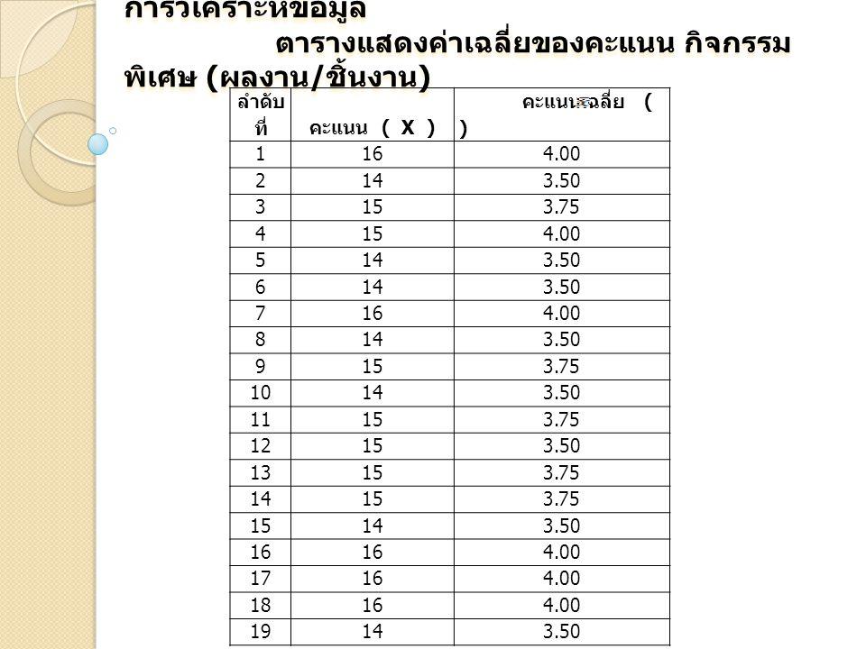 การวิเคราะห์ข้อมูล ตารางแสดงค่าเฉลี่ยของคะแนน กิจกรรม พิเศษ ( ผลงาน / ชิ้นงาน ) การวิเคราะห์ข้อมูล ตารางแสดงค่าเฉลี่ยของคะแนน กิจกรรม พิเศษ ( ผลงาน / ชิ้นงาน ) ลำดับ ที่คะแนน ( X ) คะแนนเฉลี่ย ( ) 1164.00 2143.50 3153.75 4154.00 5143.50 6143.50 7164.00 8143.50 9153.75 10143.50 11153.75 12153.50 13153.75 14153.75 15143.50 16 4.00 17164.00 18164.00 19143.50