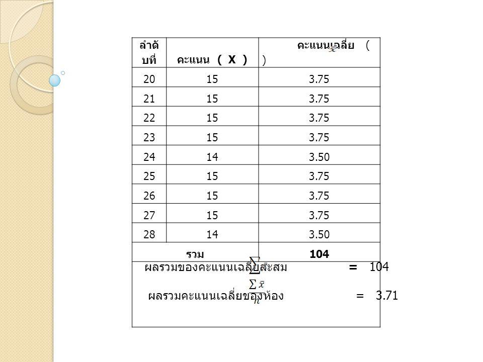 ลำดั บที่คะแนน ( X ) คะแนนเฉลี่ย ( ) 20153.75 21153.75 22153.75 23153.75 24143.50 25153.75 26153.75 27153.75 28143.50 รวม 104 ผลรวมของคะแนนเฉลี่ยสะสม = 104 ผลรวมคะแนนเฉลี่ยของห้อง = 3.71