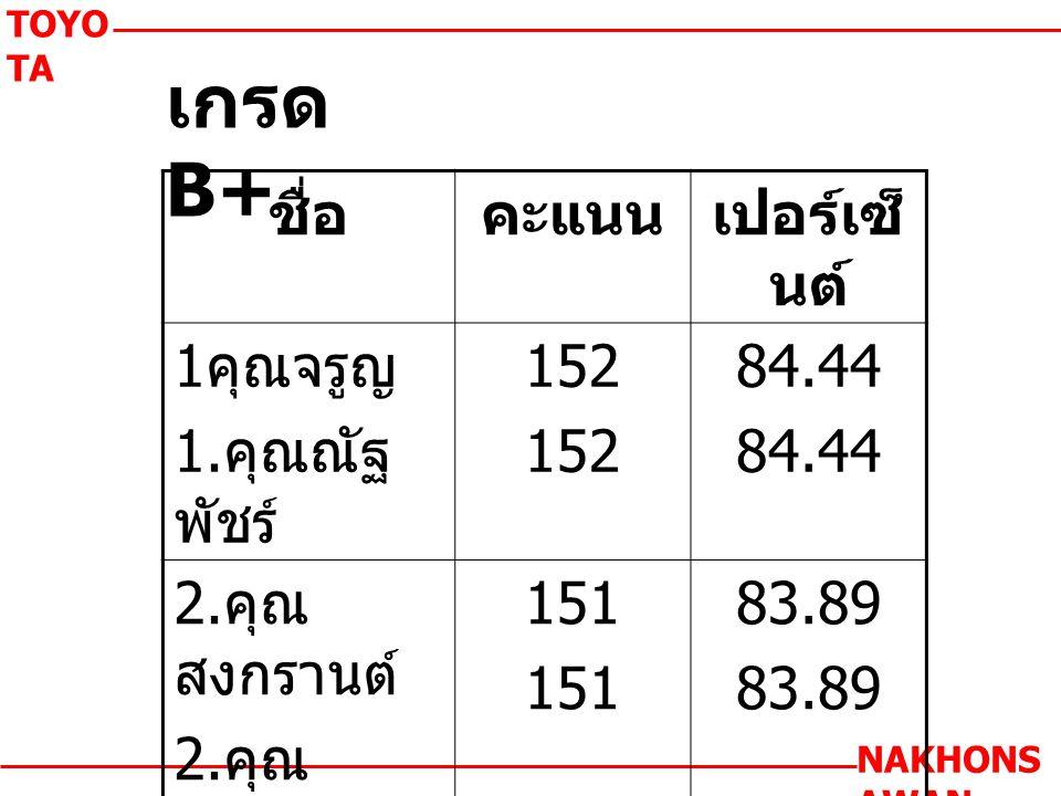 เกรด B+ TOYO TA NAKHONS AWAN ชื่อคะแนนเปอร์เซ็ นต์ 1 คุณจรูญ 1.