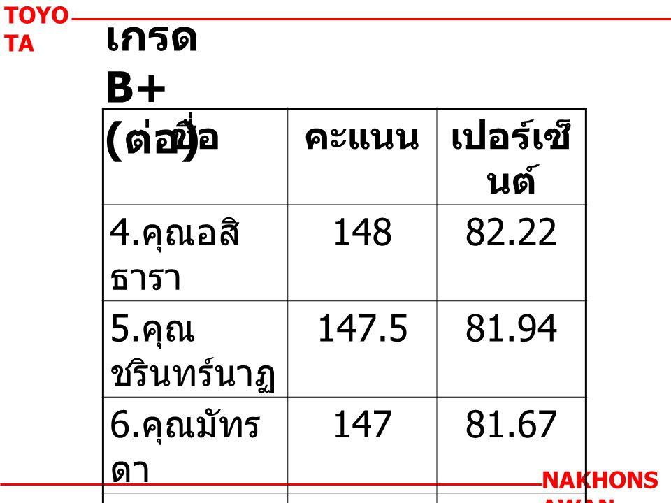 เกรด B+ ( ต่อ ) TOYO TA NAKHONS AWAN ชื่อคะแนนเปอร์เซ็ นต์ 4.