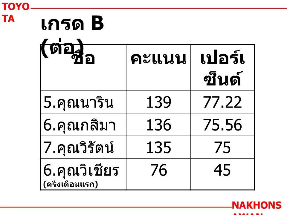 เกรด B ( ต่อ ) TOYO TA NAKHONS AWAN ชื่อคะแนนเปอร์เ ซ็นต์ 5.