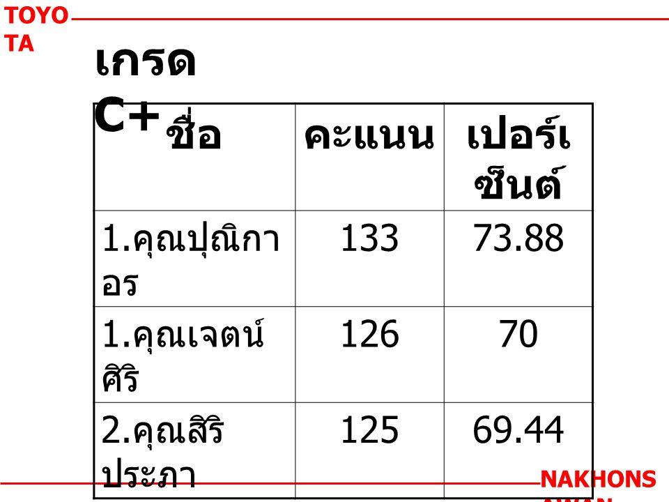 เกรด C+ TOYO TA NAKHONS AWAN ชื่อคะแนนเปอร์เ ซ็นต์ 1.