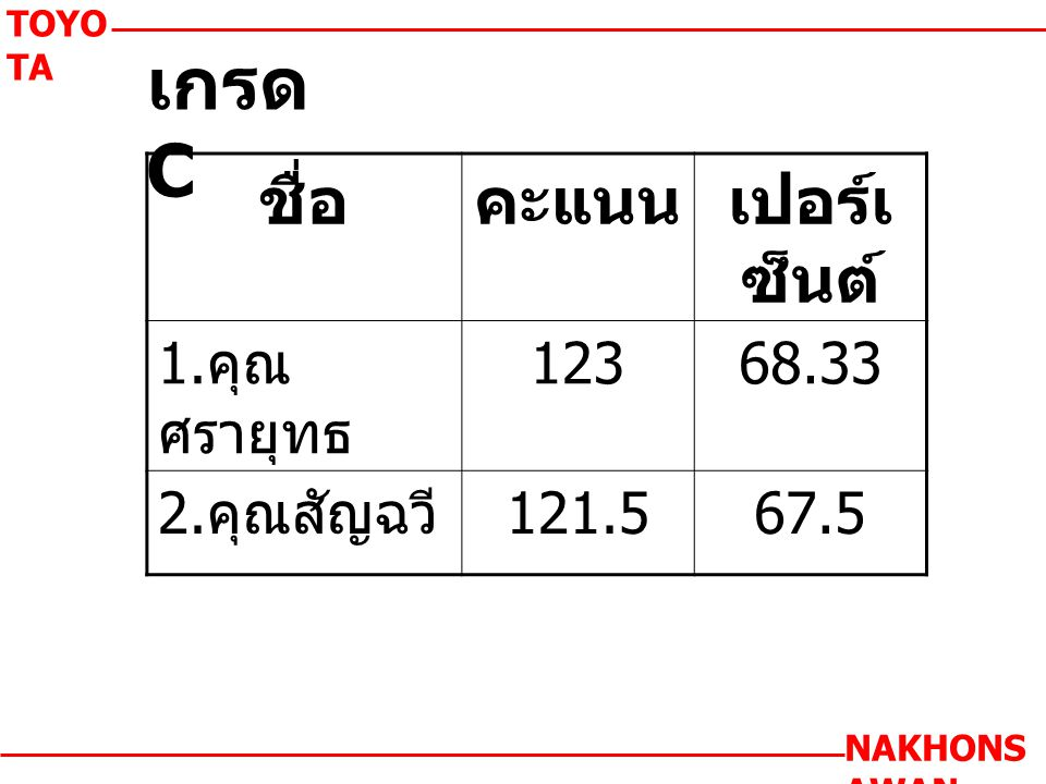 เกรด C TOYO TA NAKHONS AWAN ชื่อคะแนนเปอร์เ ซ็นต์ 1. คุณ ศรายุทธ 12368.33 2. คุณสัญฉวี 121.567.5