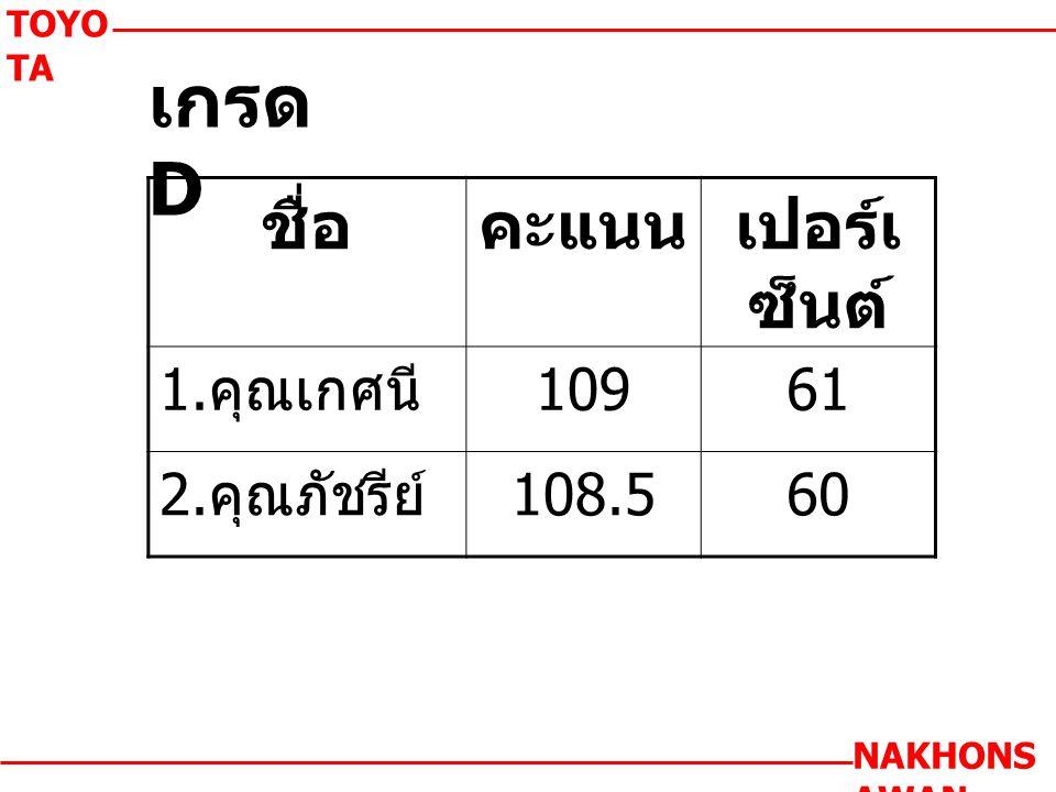 เกรด D TOYO TA NAKHONS AWAN ชื่อคะแนนเปอร์เ ซ็นต์ 1. คุณเกศนี 10961 2. คุณภัชรีย์ 108.560