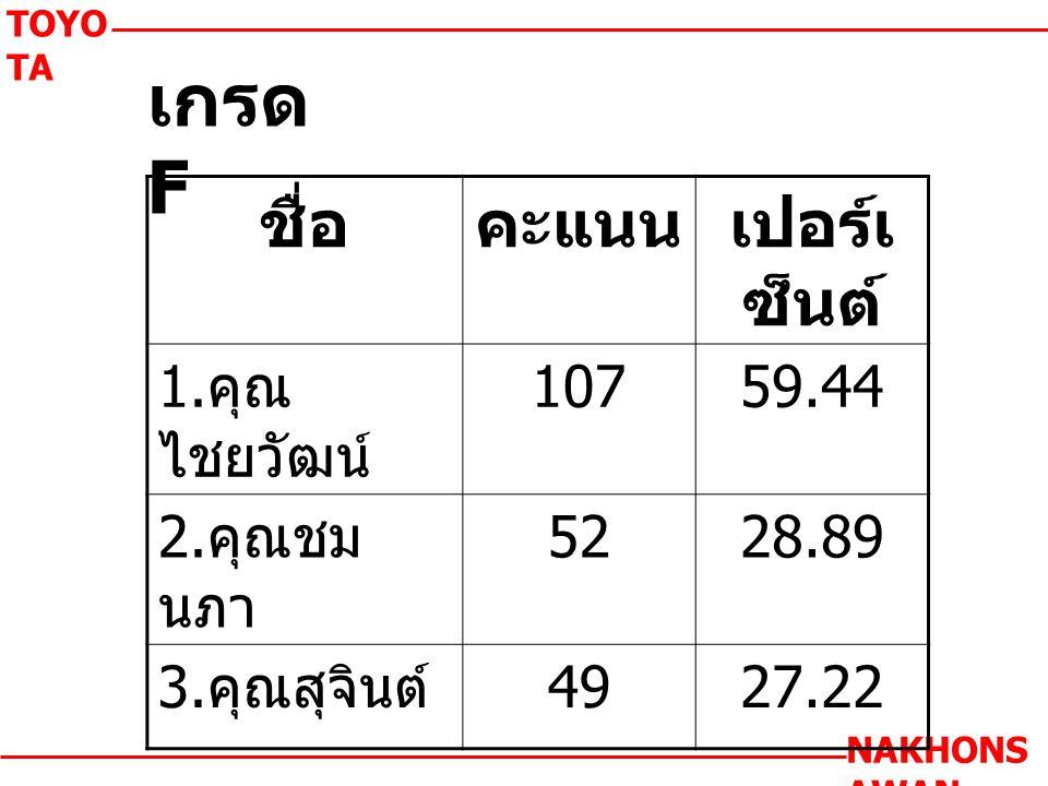 เกรด F TOYO TA NAKHONS AWAN ชื่อคะแนนเปอร์เ ซ็นต์ 1.