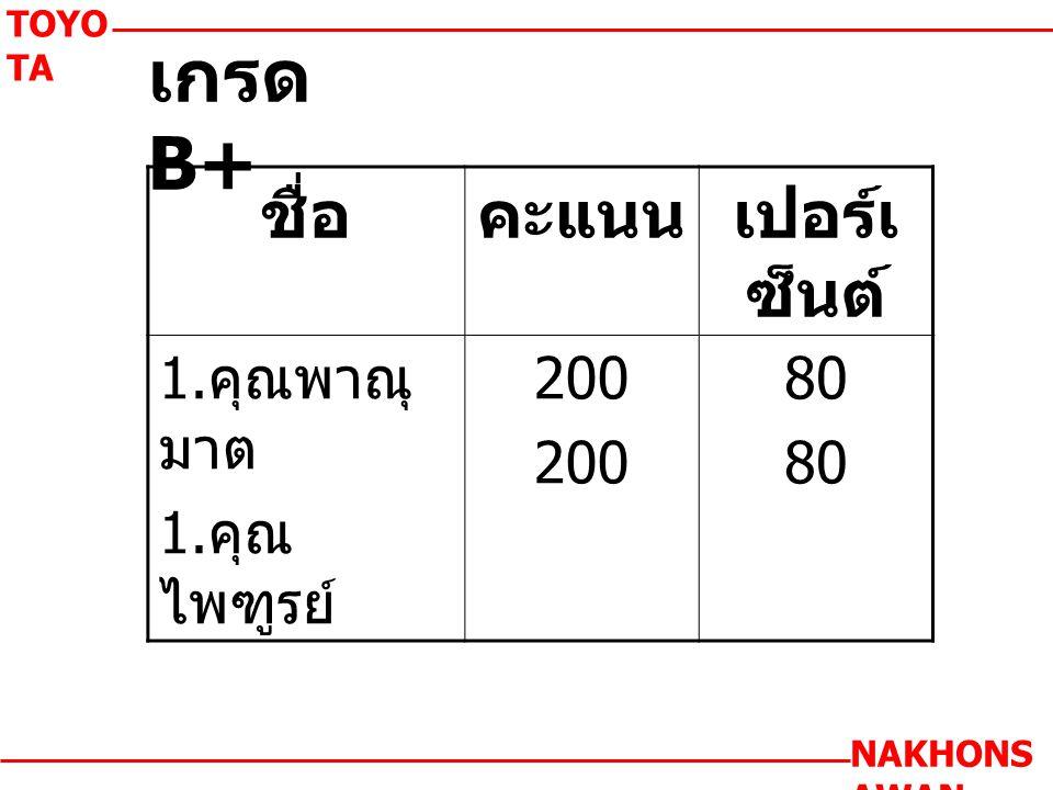 เกรด B+ TOYO TA NAKHONS AWAN ชื่อคะแนนเปอร์เ ซ็นต์ 1. คุณพาณุ มาต 1. คุณ ไพฑูรย์ 200 80