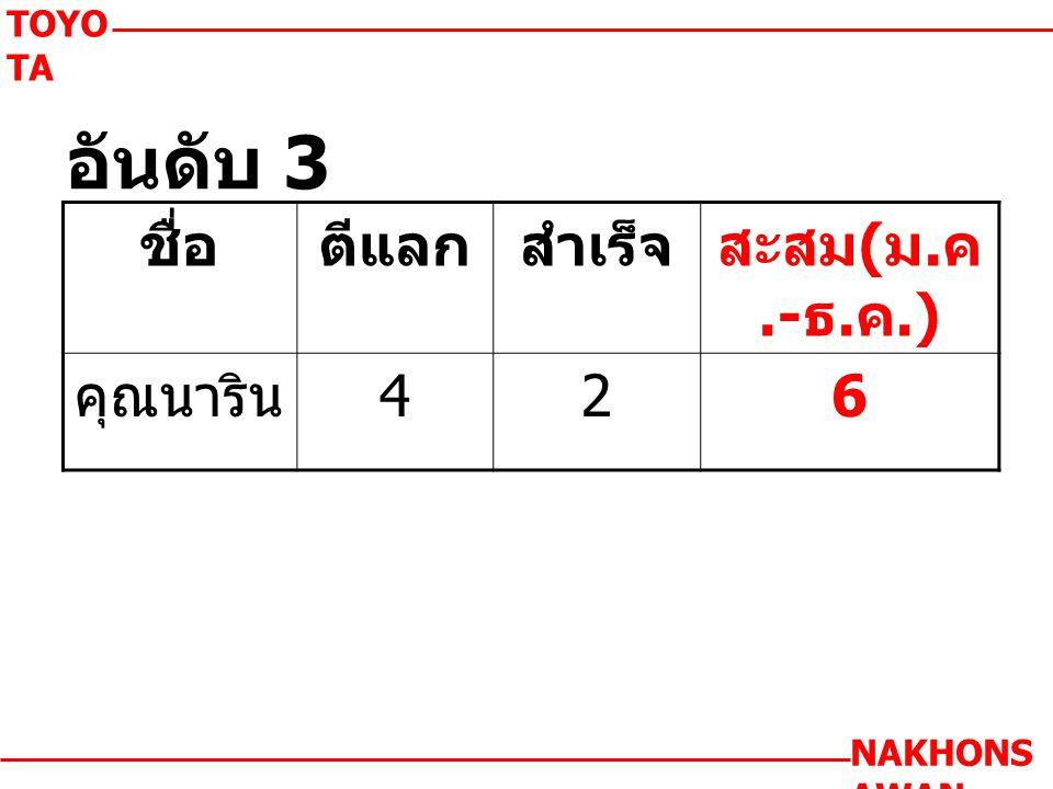 TOYO TA NAKHONS AWAN ชื่อตีแลกสำเร็จสะสม ( ม. ค.- ธ. ค.) คุณนาริน 426 อันดับ 3