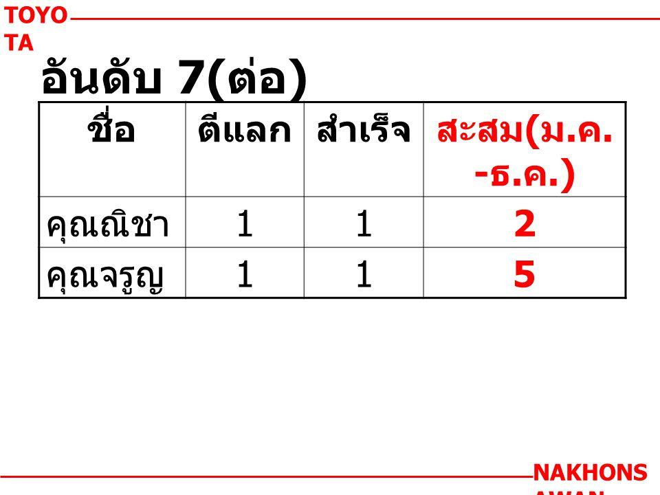 TOYO TA NAKHONS AWAN ชื่อตีแลกสำเร็จสะสม ( ม. ค. - ธ. ค.) คุณณิชา 112 คุณจรูญ 115 อันดับ 7( ต่อ )