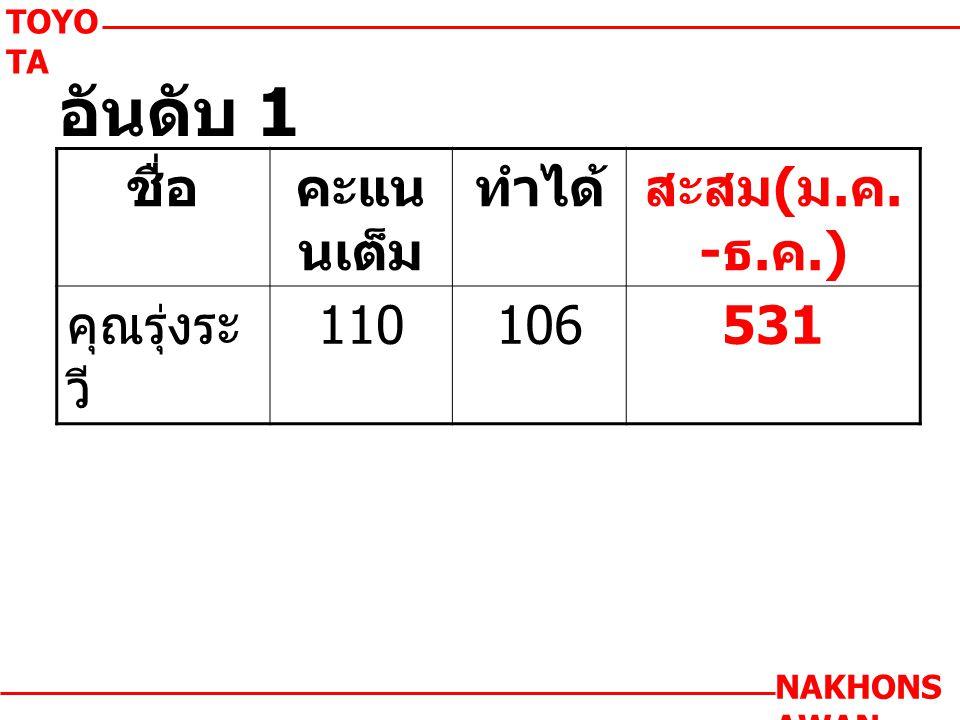 TOYO TA NAKHONS AWAN ชื่อคะแน นเต็ม ทำได้สะสม ( ม. ค. - ธ. ค.) คุณรุ่งระ วี 110106531 อันดับ 1