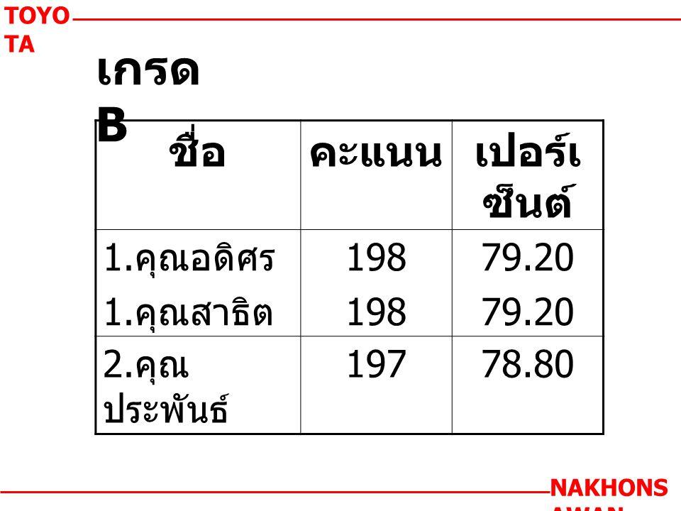 เกรด B TOYO TA NAKHONS AWAN ชื่อคะแนนเปอร์เ ซ็นต์ 1.