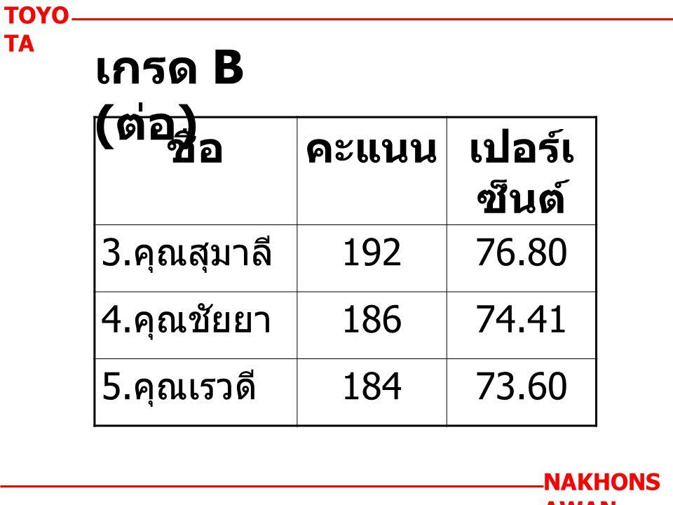 เกรด B ( ต่อ ) TOYO TA NAKHONS AWAN ชื่อคะแนนเปอร์เ ซ็นต์ 3.