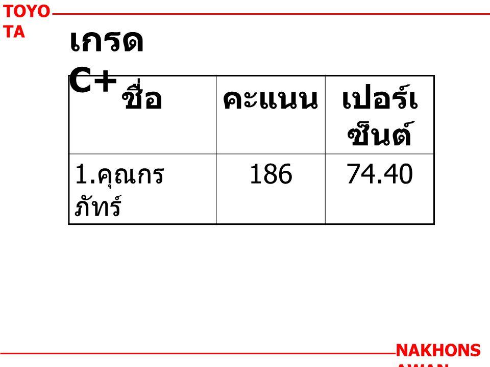 เกรด C+ TOYO TA NAKHONS AWAN ชื่อคะแนนเปอร์เ ซ็นต์ 1. คุณกร ภัทร์ 18674.40