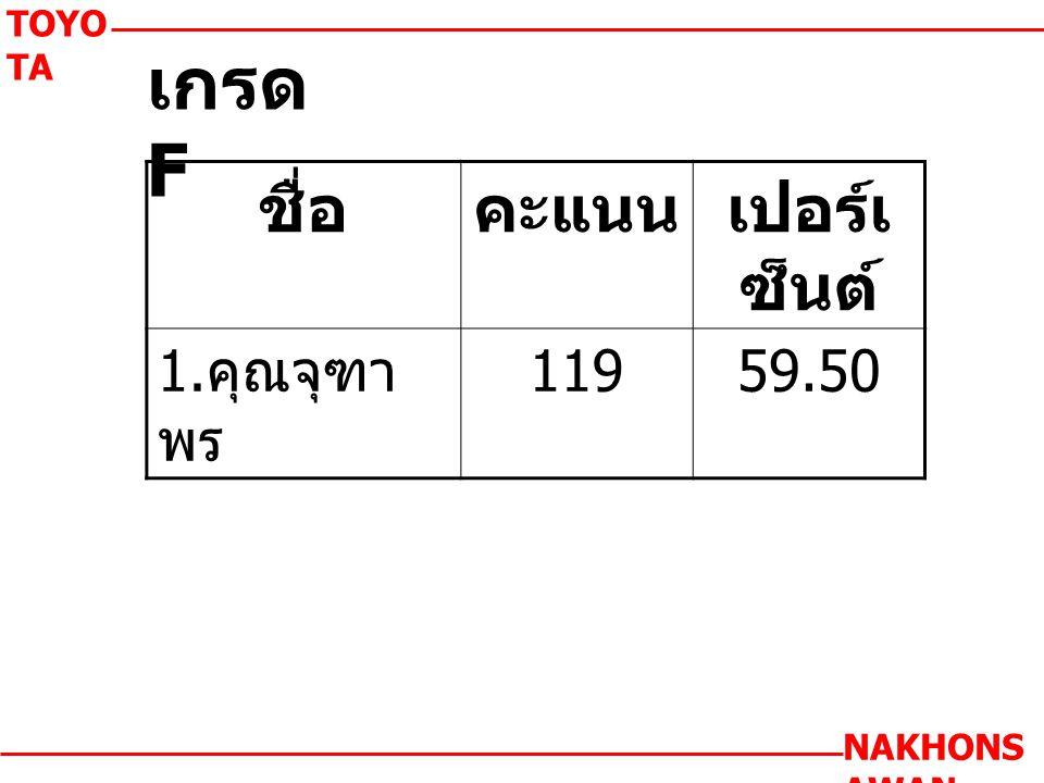 เกรด F TOYO TA NAKHONS AWAN ชื่อคะแนนเปอร์เ ซ็นต์ 1. คุณจุฑา พร 11959.50