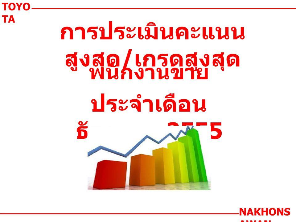 การประเมินคะแนน สูงสุด / เกรดสูงสุด พนักงานขาย ประจำเดือน ธันวาคม 2555 TOYO TA NAKHONS AWAN