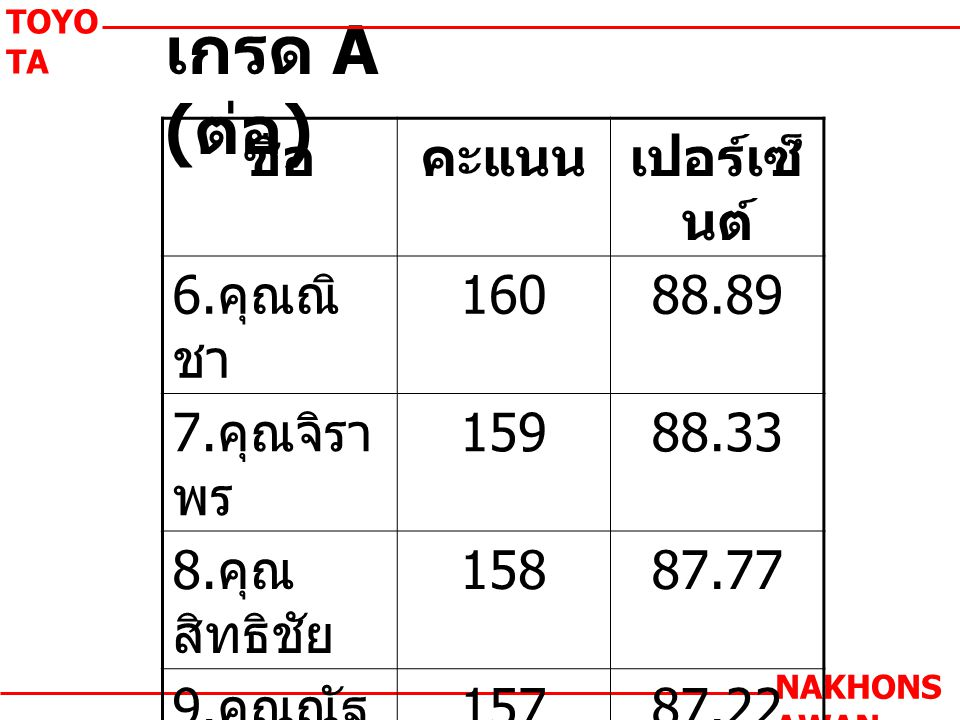 เกรด A ( ต่อ ) TOYO TA NAKHONS AWAN ชื่อคะแนนเปอร์เซ็ นต์ 6.
