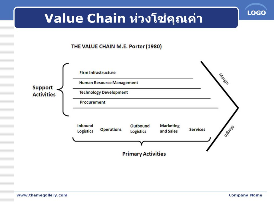 LOGO Value Chain ห่วงโซ่คุณค่า www.themegallery.comCompany Name