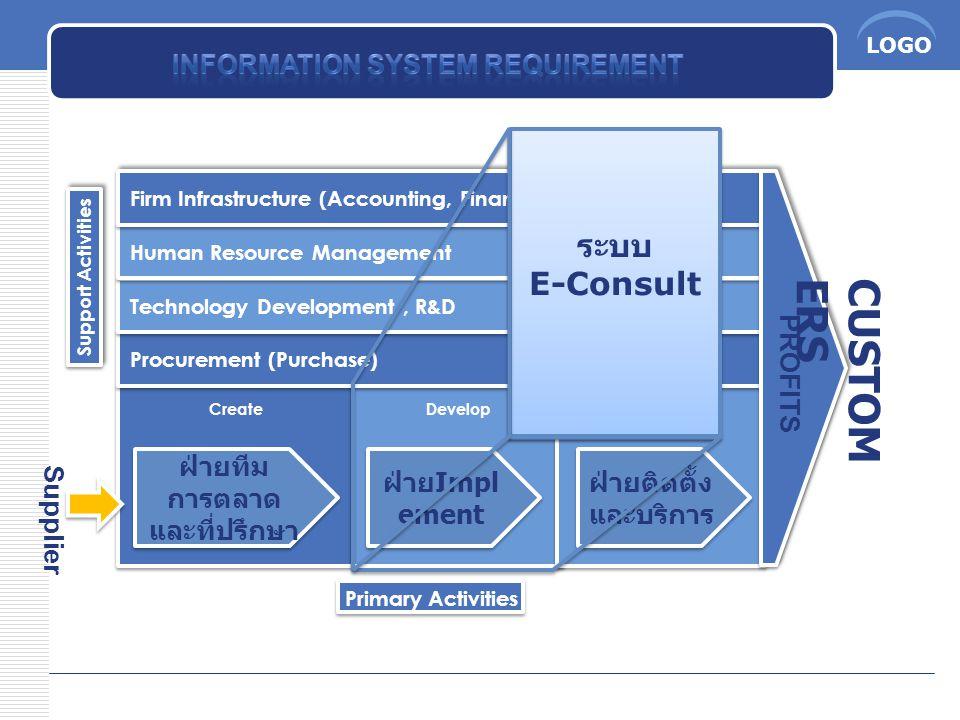 LOGO CUSTOM ERS PROFITS Supplier ฝ่ายทีม การตลาด และที่ปรึกษา ฝ่ายติดตั้ง และบริการ ระบบ E-Consult ระบบ E-Consult ฝ่าย Impl ement