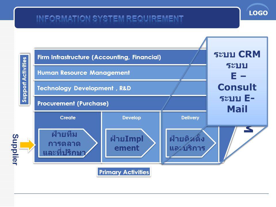 LOGO CUSTOM ERS PROFITS Supplier ฝ่ายทีม การตลาด และที่ปรึกษา ฝ่ายติดตั้ง และบริการ ระบบ CRM ระบบ E – Consult ระบบ E- Mail ระบบ CRM ระบบ E – Consult ร