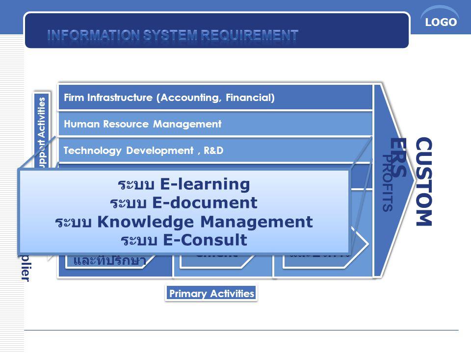 LOGO CUSTOM ERS PROFITS Supplier ฝ่ายทีม การตลาด และที่ปรึกษา ฝ่ายติดตั้ง และบริการ ฝ่าย Impl ement ระบบ E-learning ระบบ E-document ระบบ Knowledge Man