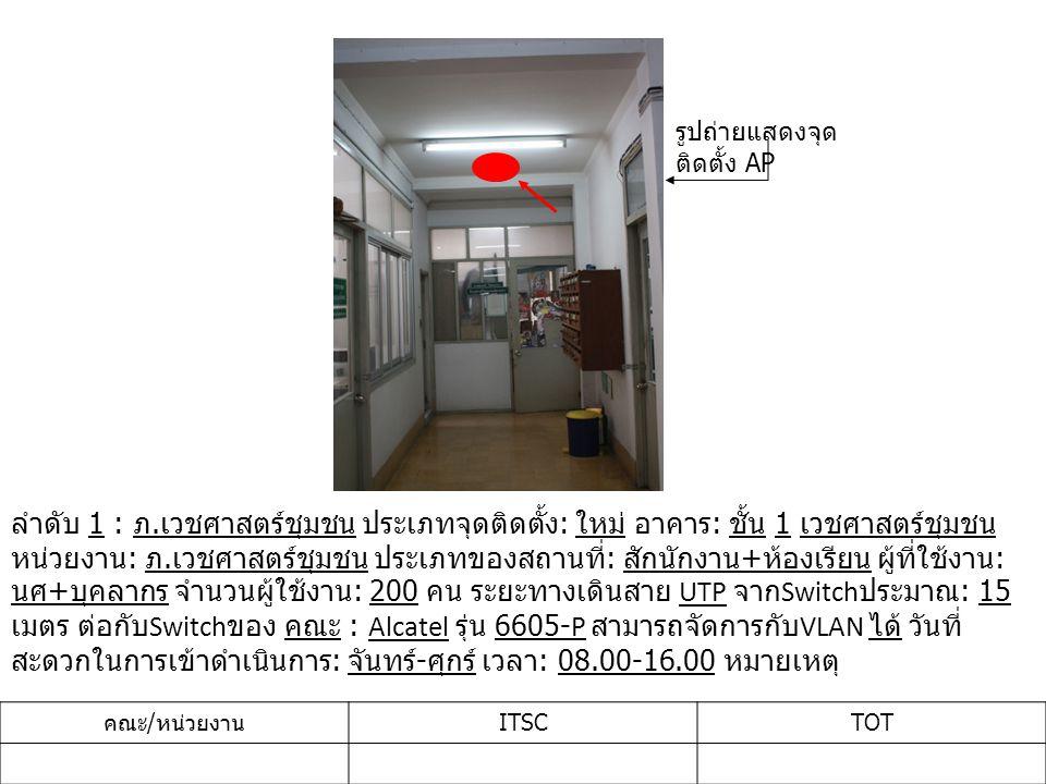 ลำดับ 1 : ภ. เวชศาสตร์ชุมชน ประเภทจุดติดตั้ง : ใหม่ อาคาร : ชั้น 1 เวชศาสตร์ชุมชน หน่วยงาน : ภ. เวชศาสตร์ชุมชน ประเภทของสถานที่ : สักนักงาน + ห้องเรีย