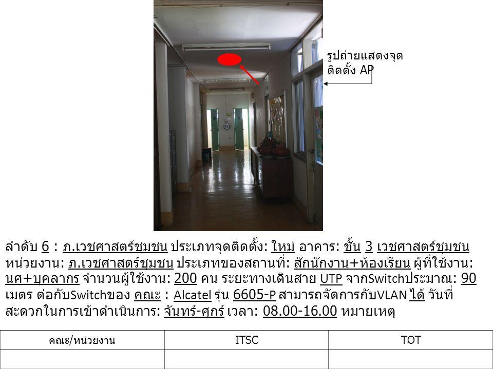 ลำดับ 6 : ภ. เวชศาสตร์ชุมชน ประเภทจุดติดตั้ง : ใหม่ อาคาร : ชั้น 3 เวชศาสตร์ชุมชน หน่วยงาน : ภ. เวชศาสตร์ชุมชน ประเภทของสถานที่ : สักนักงาน + ห้องเรีย
