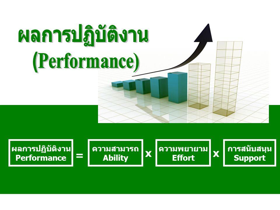 ผลการปฏิบัติงาน Performance การสนับสนุน Support ความสามารถ Ability ความพยายาม Effort = xx