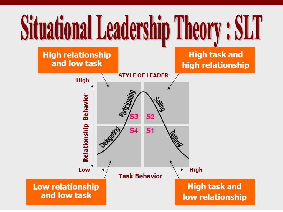 Relationship Behavior Task Behavior STYLE OF LEADER S1 S2S3 S4 High task and low relationship Low relationship and low task High task and high relatio