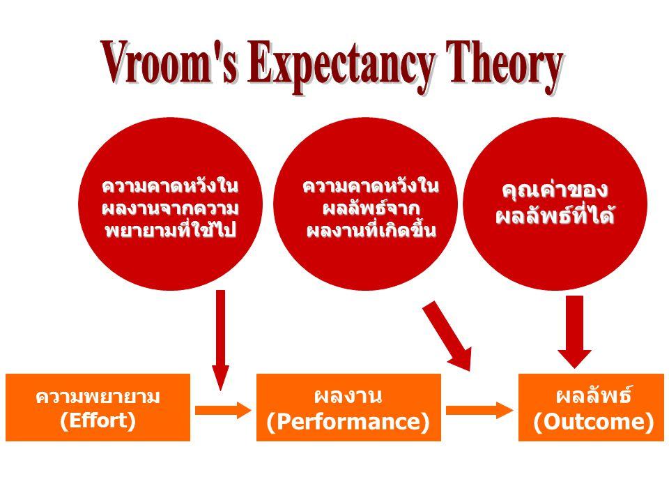 ความพยายาม (Effort) ผลงาน (Performance) ผลลัพธ์ (Outcome) ความคาดหวังใน ผลงานจากความ พยายามที่ใช้ไป ความคาดหวังใน ผลลัพธ์จาก ผลงานที่เกิดขึ้น คุณค่าขอ