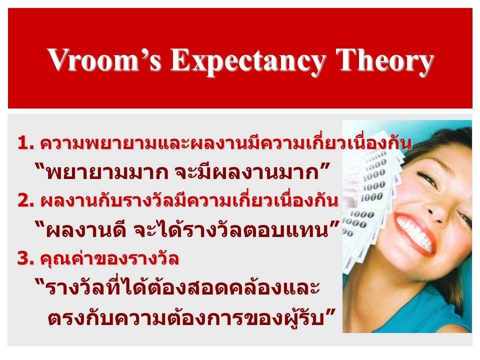 "Vroom's Expectancy Theory 1. ความพยายามและผลงานมีความเกี่ยวเนื่องกัน ""พยายามมาก จะมีผลงานมาก"" 2. ผลงานกับรางวัลมีความเกี่ยวเนื่องกัน ""ผลงานดี จะได้ราง"
