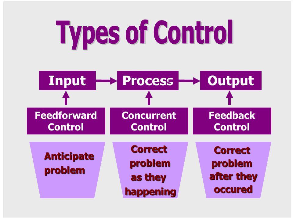 InputProcessOutput Feedforward Control Concurrent Control Feedback Control Anticipateproblem Correctproblem as they happening Correctproblem after the