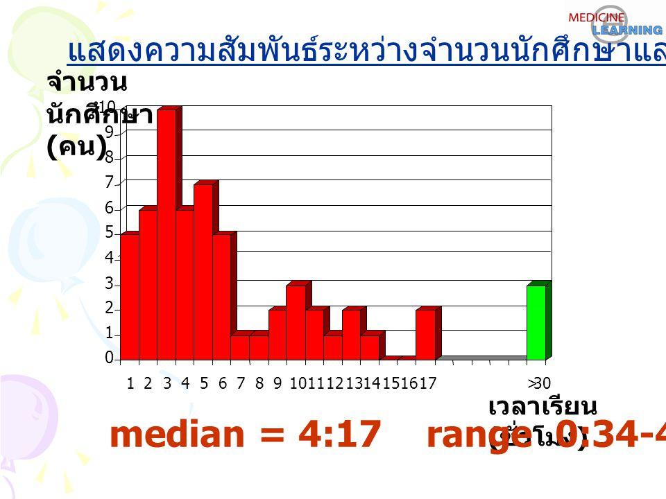 แสดงความสัมพันธ์ระหว่างจำนวนนักศึกษาและเวลาเรียน median = 4:17 range 0:34-48.19