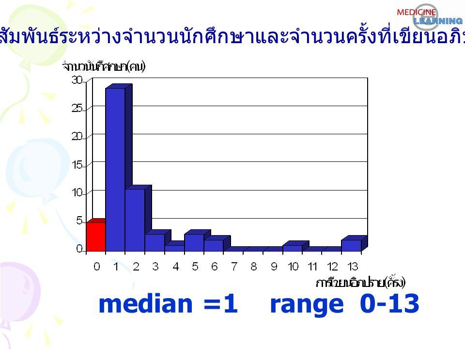 ความสัมพันธ์ระหว่างจำนวนนักศึกษาและจำนวนครั้งที่เขียนอภิปราย median =1 range 0-13