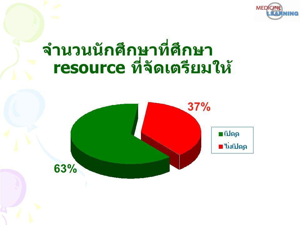 จำนวนนักศึกษาที่ศึกษา resource ที่จัดเตรียมให้ 37% 63%