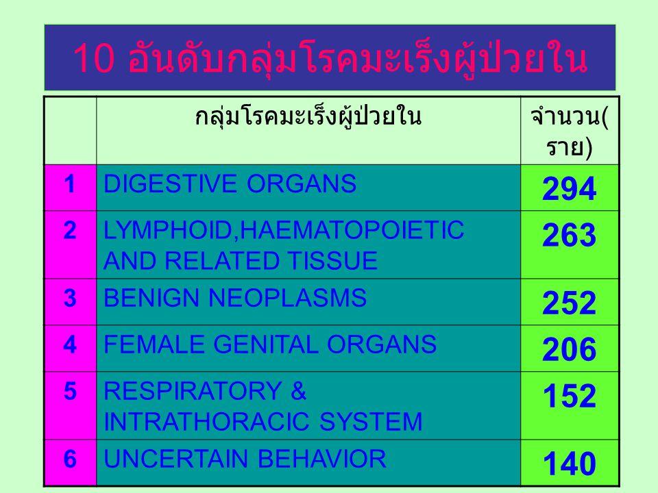 10 อันดับกลุ่มโรคมะเร็งผู้ป่วยใน กลุ่มโรคมะเร็งผู้ป่วยในจำนวน ( ราย ) 1DIGESTIVE ORGANS 294 2LYMPHOID,HAEMATOPOIETIC AND RELATED TISSUE 263 3BENIGN NE