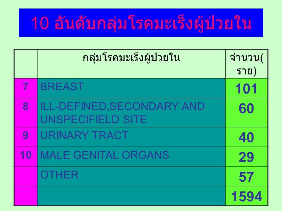 10 อันดับกลุ่มโรคมะเร็งผู้ป่วยใน กลุ่มโรคมะเร็งผู้ป่วยในจำนวน ( ราย ) 7BREAST 101 8ILL-DEFINED,SECONDARY AND UNSPECIFIELD SITE 60 9URINARY TRACT 40 10