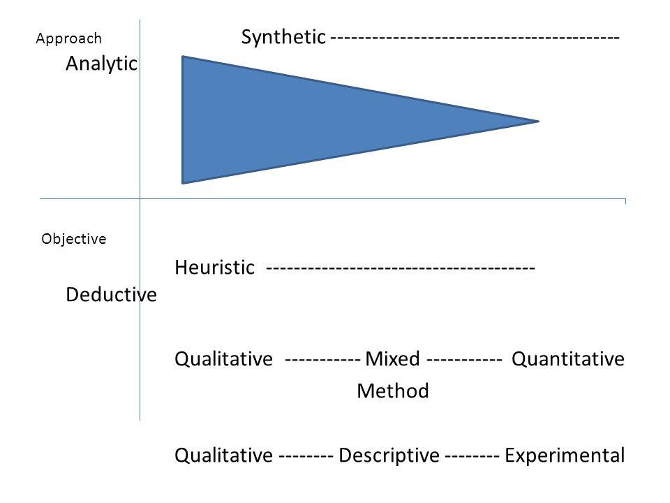 Synthetic ------------------------------------------ Analytic Heuristic --------------------------------------- Deductive Qualitative ----------- Mixe
