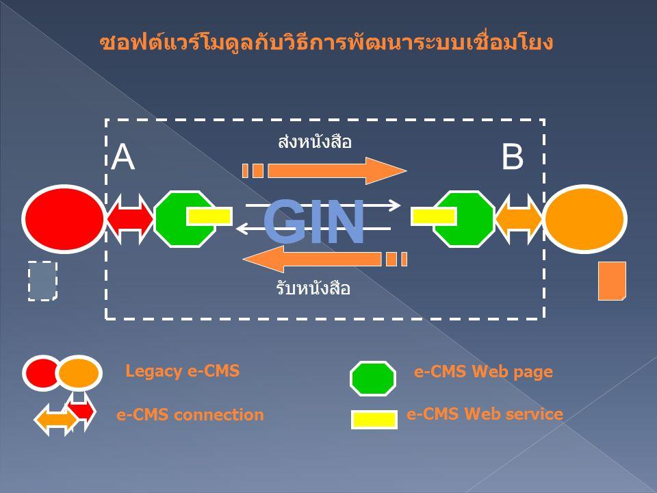 AB ส่งหนังสือ รับหนังสือ Legacy e-CMS e-CMS connection e-CMS Web page e-CMS Web service ซอฟต์แวร์โมดูลกับวิธีการพัฒนาระบบเชื่อมโยง GIN