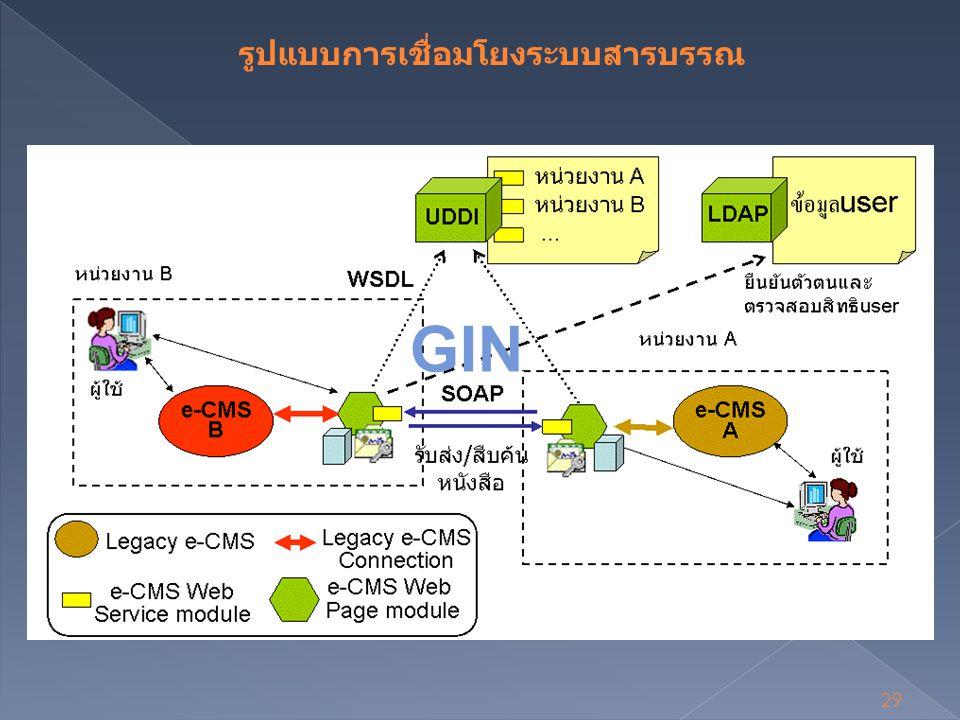 29 รูปแบบการเชื่อมโยงระบบสารบรรณ GIN
