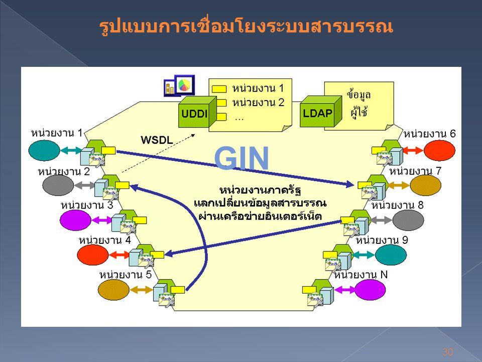 30 GIN รูปแบบการเชื่อมโยงระบบสารบรรณ