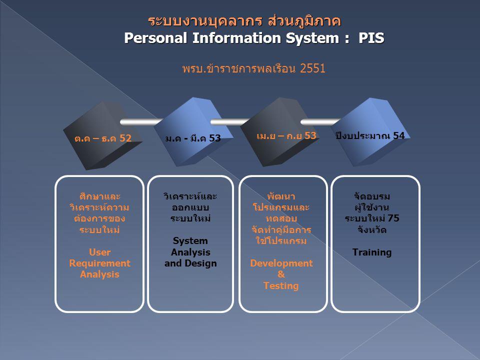 ต.ค – ธ.ค 52ม.ค - มี.ค 53 เม.ย – ก.ย 53ปีงบประมาณ 54 ศึกษาและ วิเคราะห์ความ ต้องการของ ระบบใหม่ User Requirement Analysis วิเคราะห์และ ออกแบบ ระบบใหม่ System Analysis and Design พัฒนา โปรแกรมและ ทดสอบ จัดทำคู่มือการ ใช้โปรแกรม Development & Testing จัดอบรม ผู้ใช้งาน ระบบใหม่ 75 จังหวัด Training