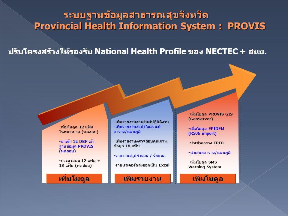 เพิ่มโมดูล ปรับโครงสร้างให้รองรับ National Health Profile ของ NECTEC + สนย. เพิ่มรายงาน เพิ่มโมดูล -เพิ่มรายงานสำหรับผู้ปฏิบัติงาน -เพิ่มรายงานสรุป/วิ