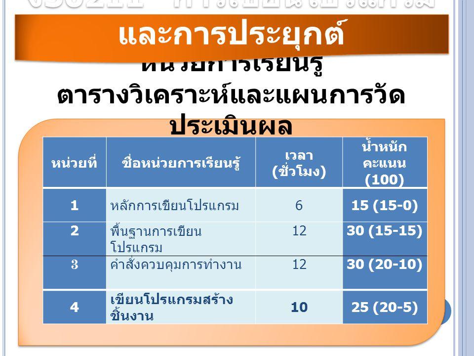 หน่วยการเรียนรู้ ตารางวิเคราะห์และแผนการวัด ประเมินผล หน่วยที่ชื่อหน่วยการเรียนรู้ เวลา ( ชั่วโมง ) น้ำหนัก คะแนน (100) 1 หลักการเขียนโปรแกรม 6 15 (15-0) 2 พื้นฐานการเขียน โปรแกรม 12 30 (15-15) 3 คำสั่งควบคุมการทำงาน 12 30 (20-10) 4 เขียนโปรแกรมสร้าง ชิ้นงาน 1025 (20-5) ง 30211 การเขียนโปรแกรม และการประยุกต์