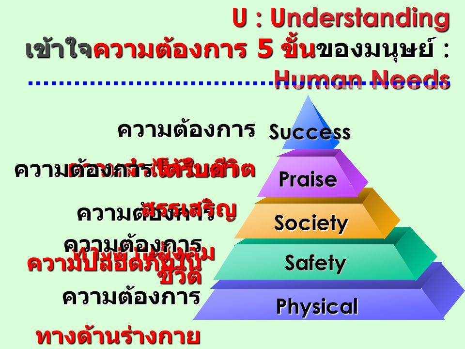 U : Understanding เข้าใจความต้องการ 5 ขั้นของมนุษย์ : Human Needs ความต้องการ ความสำเร็จในชีวิต ความต้องการ ทางด้านสังคม ความต้องการได้รับคำ สรรเสริญ