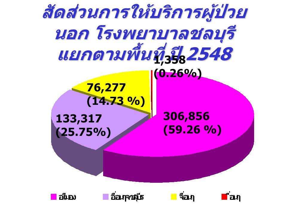 สัดส่วนการให้บริการผู้ป่วย นอก โรงพยาบาลชลบุรี แยกตามพื้นที่ ปี 2548 1,358 (0.26%) 306,856 (59.26 %) 133,317 (25.75%) 76,277 (14.73 %)