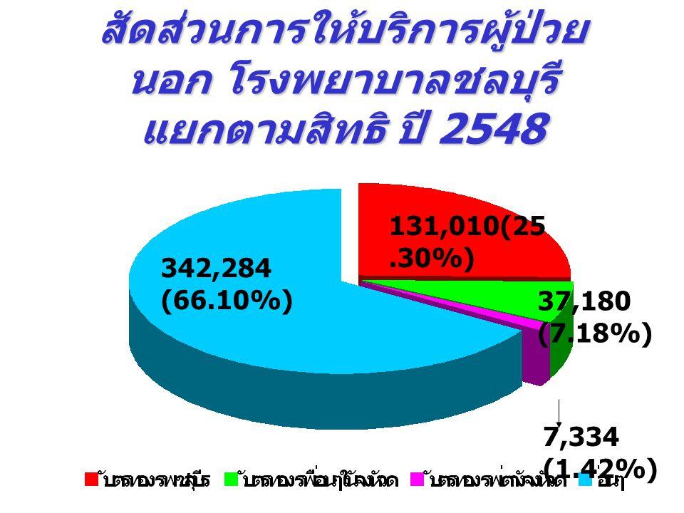 สัดส่วนการให้บริการผู้ป่วย นอก โรงพยาบาลชลบุรี แยกตามสิทธิ ปี 2548 342,284 (66.10%) 131,010(25.30%) 37,180 (7.18%) 7,334 (1.42%)