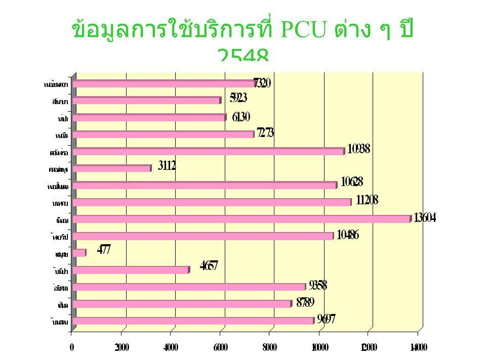 ข้อมูลการใช้บริการที่ PCU ต่าง ๆ ปี 2548