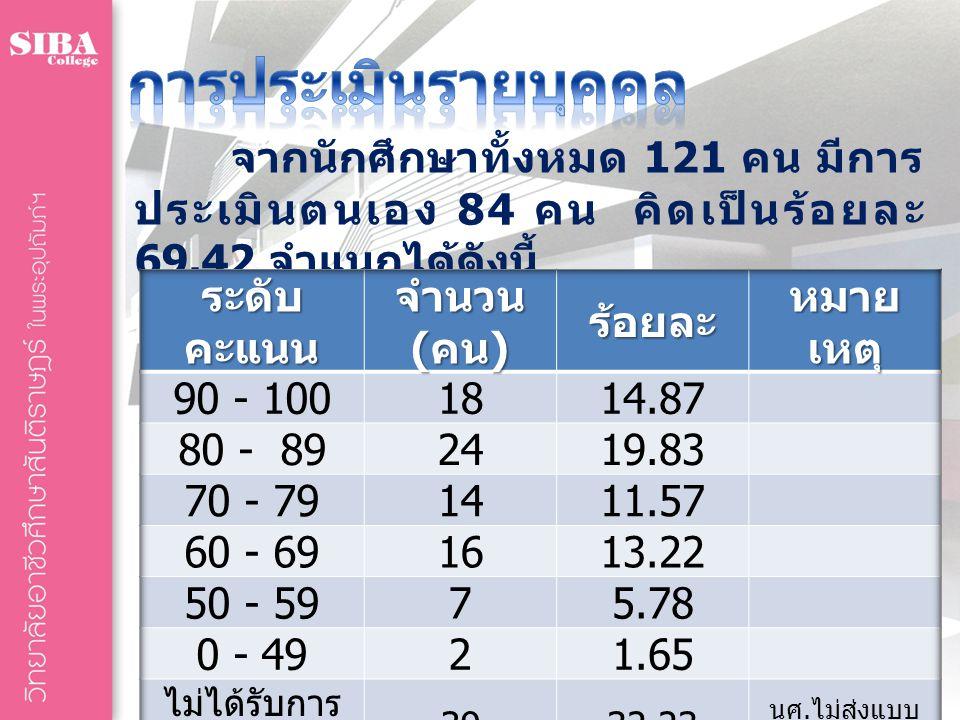 จากนักศึกษาทั้งหมด 121 คน มีการ ประเมินตนเอง 84 คน คิดเป็นร้อยละ 69.42 จำแนกได้ดังนี้