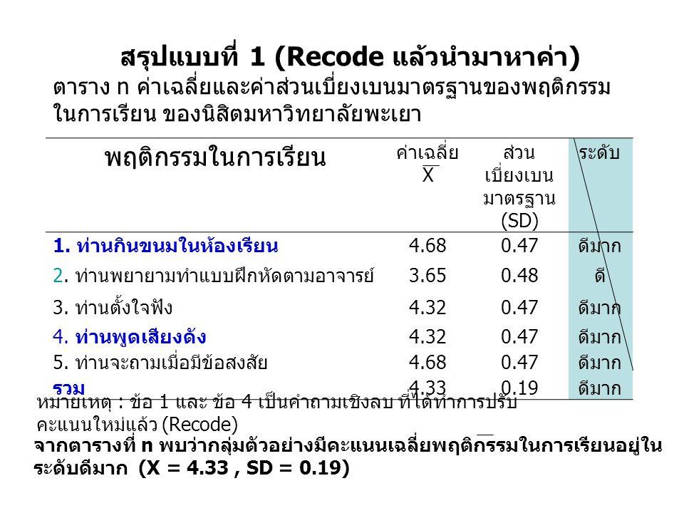 พฤติกรรมในการเรียน ค่าเฉลี่ย X ส่วน เบี่ยงเบน มาตรฐาน (SD) ระดับ 1. ท่านกินขนมในห้องเรียน 4.680.47 ดีมาก 2. ท่านพยายามทำแบบฝึกหัดตามอาจารย์ 3.650.48 ด
